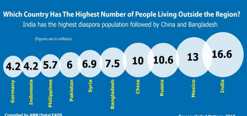 Из какой страны мира больше всего уезжает людей