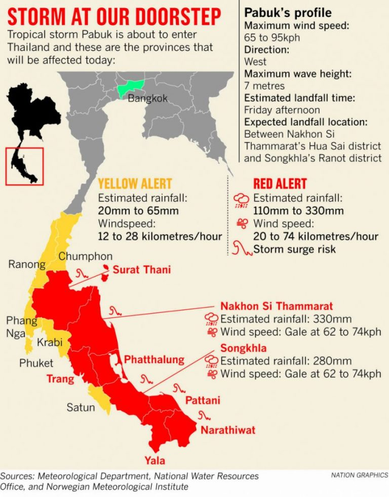 Шторм Pabuk (Пабук) в Таиланде